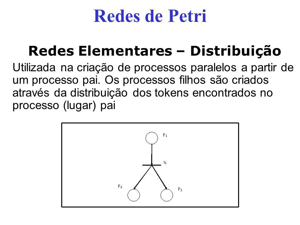 Redes Elementares – Distribuição Utilizada na criação de processos paralelos a partir de um processo pai. Os processos filhos são criados através da d