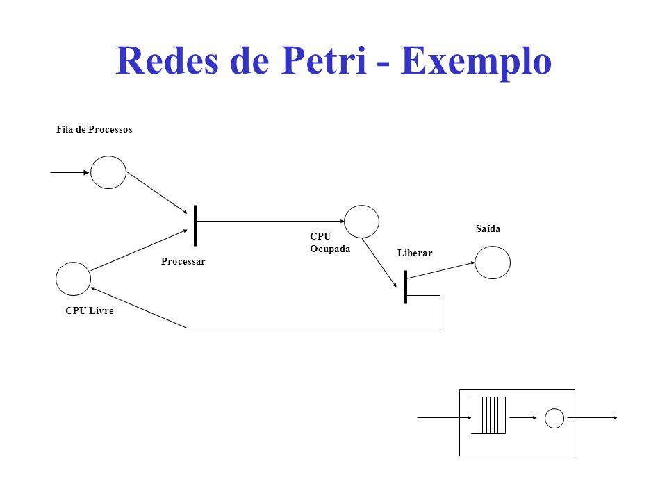 Redes de Petri - Exemplo Fila de Processos CPU Ocupada Processar CPU Livre Liberar Saída