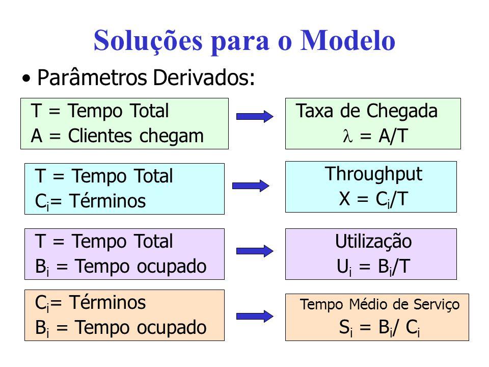 Soluções para o Modelo Parâmetros Derivados: T = Tempo Total A = Clientes chegam Taxa de Chegada = A/T T = Tempo Total C i = Términos Throughput X = C