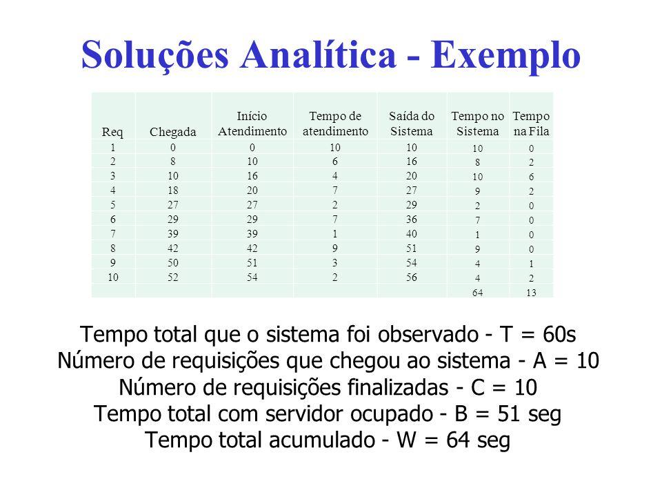Soluções Analítica - Exemplo Tempo total que o sistema foi observado - T = 60s Número de requisições que chegou ao sistema - A = 10 Número de requisiç