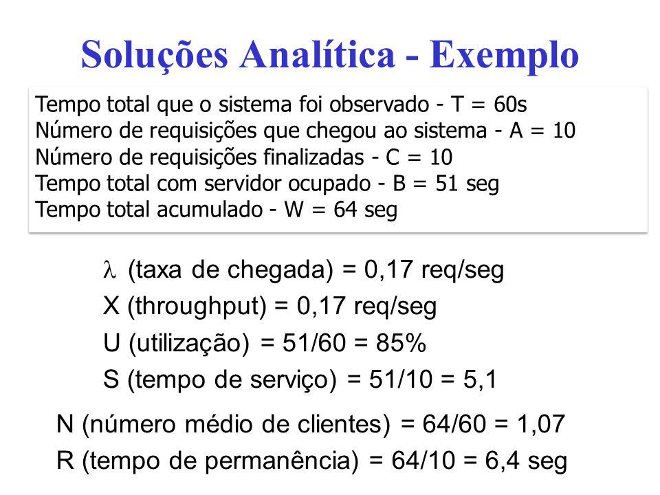 Soluções Analítica - Exemplo (taxa de chegada) = 0,17 req/seg X (throughput) = 0,17 req/seg U (utilização) = 51/60 = 85% S (tempo de serviço) = 51/10