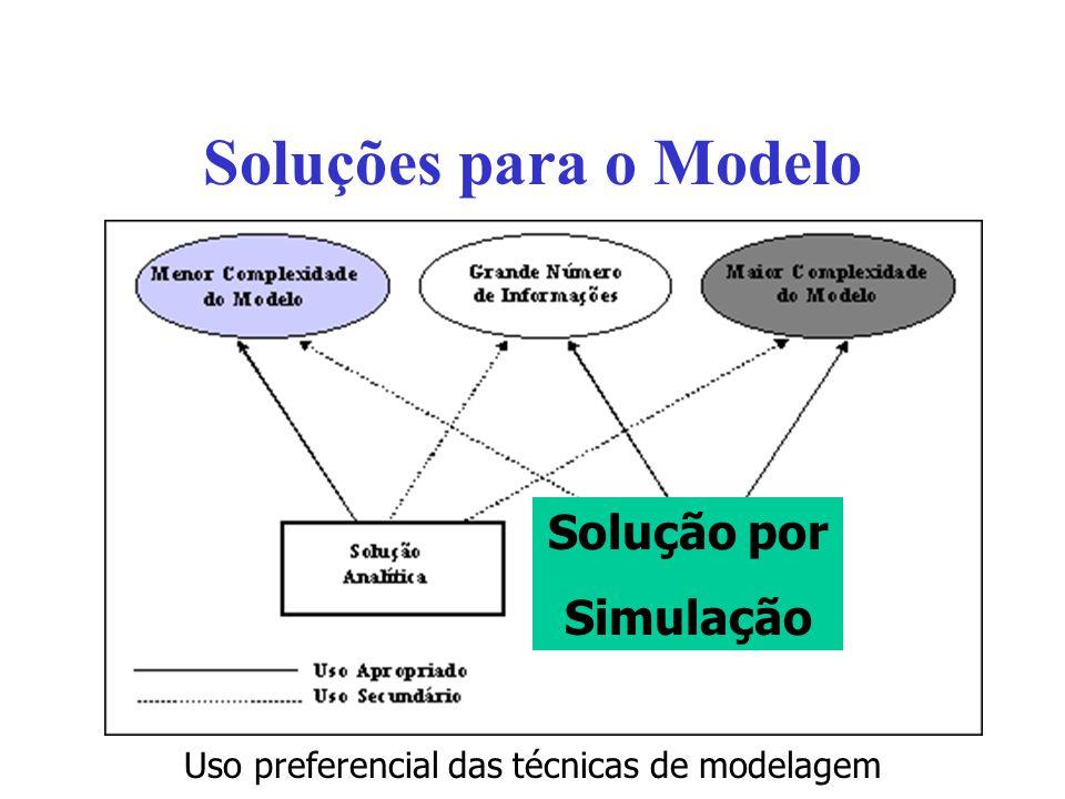 Soluções para o Modelo Uso preferencial das técnicas de modelagem Solução por Simulação