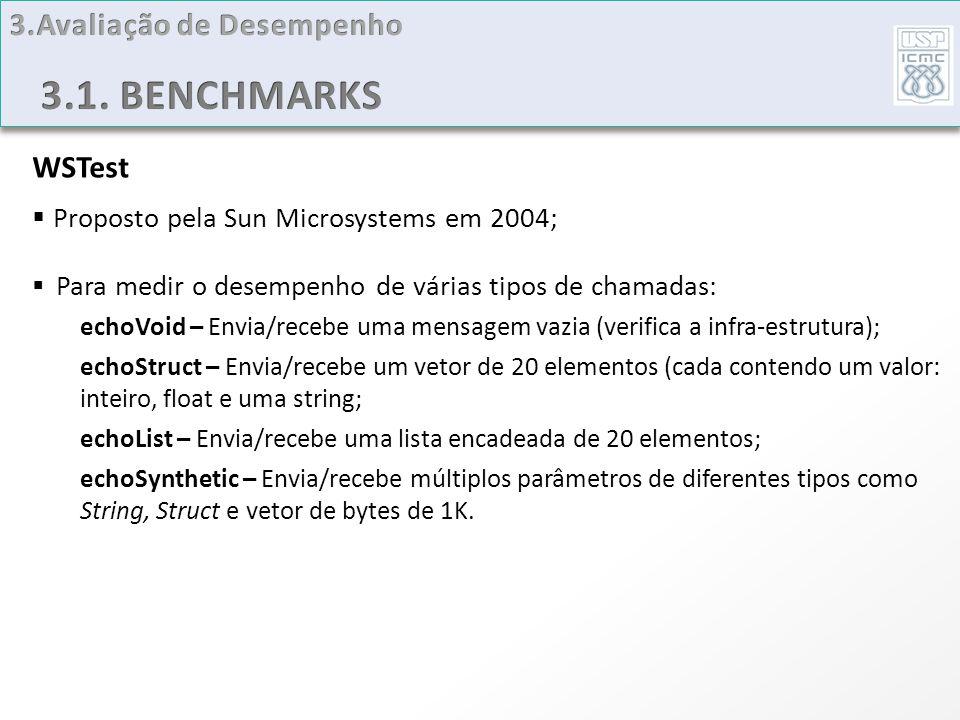 WSTest Proposto pela Sun Microsystems em 2004; Para medir o desempenho de várias tipos de chamadas: echoVoid – Envia/recebe uma mensagem vazia (verifi