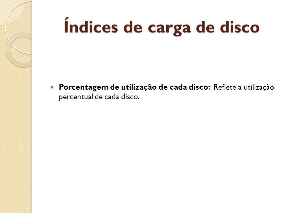 Índices de carga de disco Porcentagem de utilização de cada disco: Reflete a utilização percentual de cada disco.