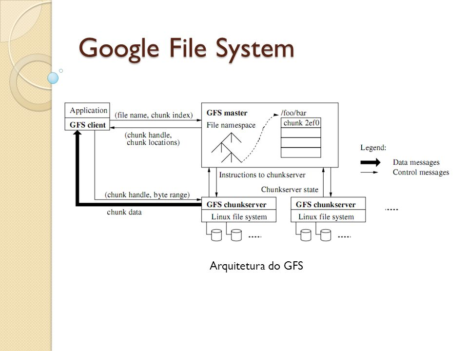 Google File System Arquitetura do GFS