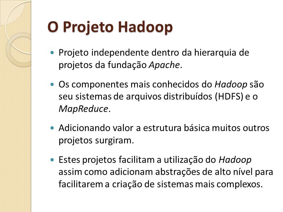 O Projeto Hadoop Projeto independente dentro da hierarquia de projetos da fundação Apache. Os componentes mais conhecidos do Hadoop são seu sistemas d