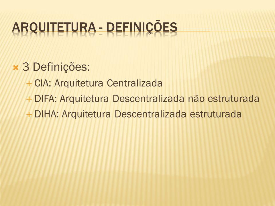 3 Definições: CIA: Arquitetura Centralizada DIFA: Arquitetura Descentralizada não estruturada DIHA: Arquitetura Descentralizada estruturada