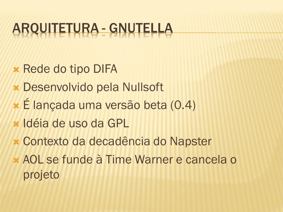 Rede do tipo DIFA Desenvolvido pela Nullsoft É lançada uma versão beta (0.4) Idéia de uso da GPL Contexto da decadência do Napster AOL se funde à Time