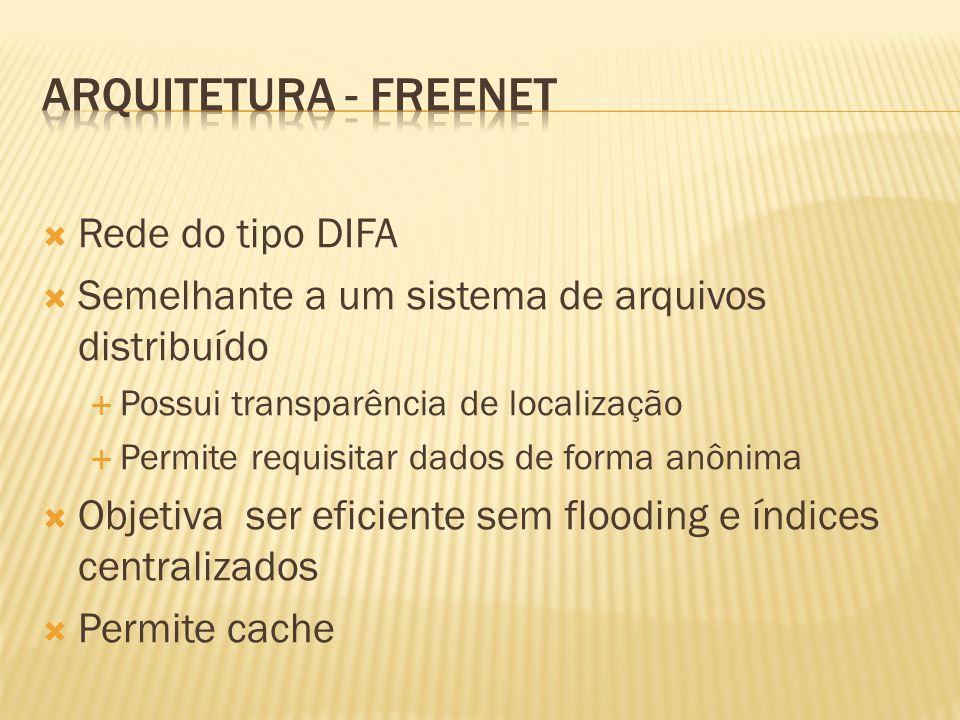 Rede do tipo DIFA Semelhante a um sistema de arquivos distribuído Possui transparência de localização Permite requisitar dados de forma anônima Objeti