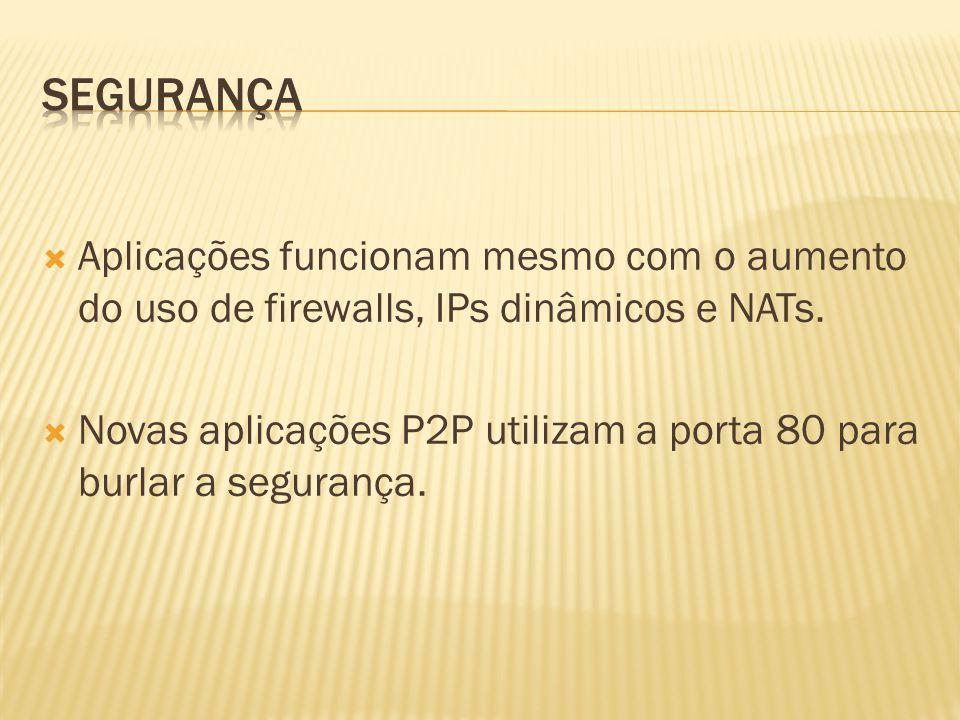 Aplicações funcionam mesmo com o aumento do uso de firewalls, IPs dinâmicos e NATs. Novas aplicações P2P utilizam a porta 80 para burlar a segurança.