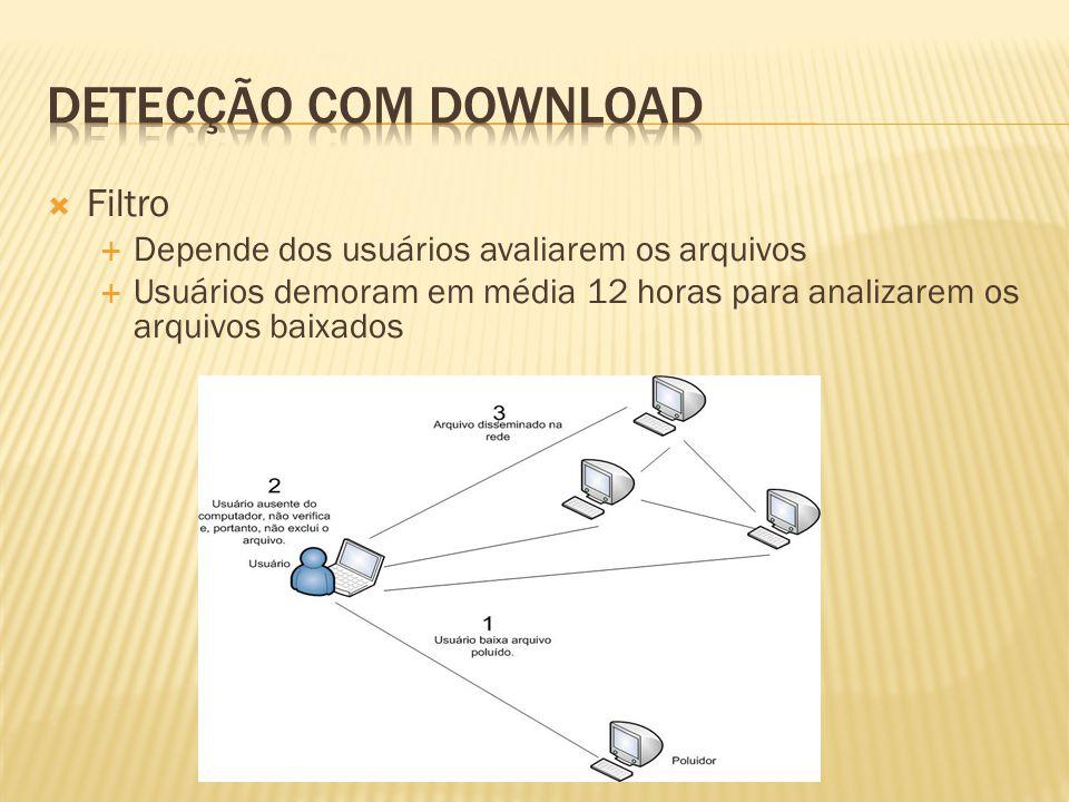 Filtro Depende dos usuários avaliarem os arquivos Usuários demoram em média 12 horas para analizarem os arquivos baixados