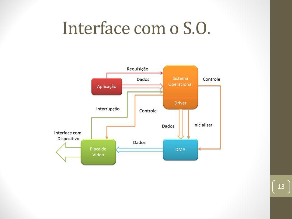 Interface com o S.O. 13
