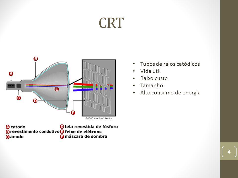 CRT Tubos de raios catódicos Vida útil Baixo custo Tamanho Alto consumo de energia 4