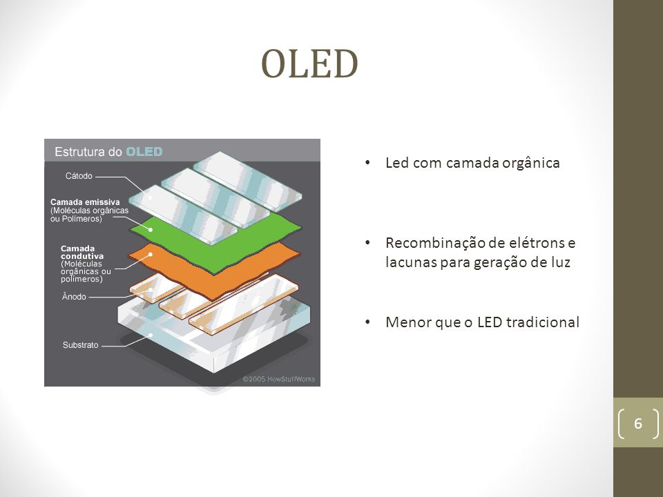 OLED Led com camada orgânica Recombinação de elétrons e lacunas para geração de luz Menor que o LED tradicional 6