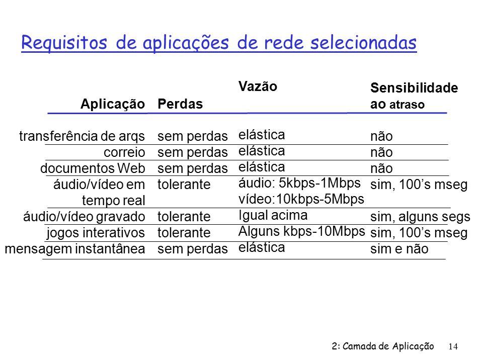 2: Camada de Aplicação14 Requisitos de aplicações de rede selecionadas Aplicação transferência de arqs correio documentos Web áudio/vídeo em tempo real áudio/vídeo gravado jogos interativos mensagem instantânea Perdas sem perdas tolerante sem perdas Vazão elástica áudio: 5kbps-1Mbps vídeo:10kbps-5Mbps Igual acima Alguns kbps-10Mbps elástica Sensibilidade ao atraso não sim, 100s mseg sim, alguns segs sim, 100s mseg sim e não
