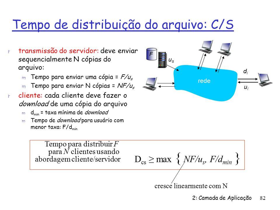 D cs max { NF/u s, F/d min } Tempo para distribuir F para N clientes usando abordagem cliente/servidor 2: Camada de Aplicação82 Tempo de distribuição do arquivo: C/S r transmissão do servidor: deve enviar sequencialmente N cópias do arquivo: m Tempo para enviar uma cópia = F/u s m Tempo para enviar N cópias = NF/u s r cliente: cada cliente deve fazer o download de uma cópia do arquivo m d min = taxa mínima de download m Tempo de download para usuário com menor taxa: F/d min cresce linearmente com N usus rede didi uiui F