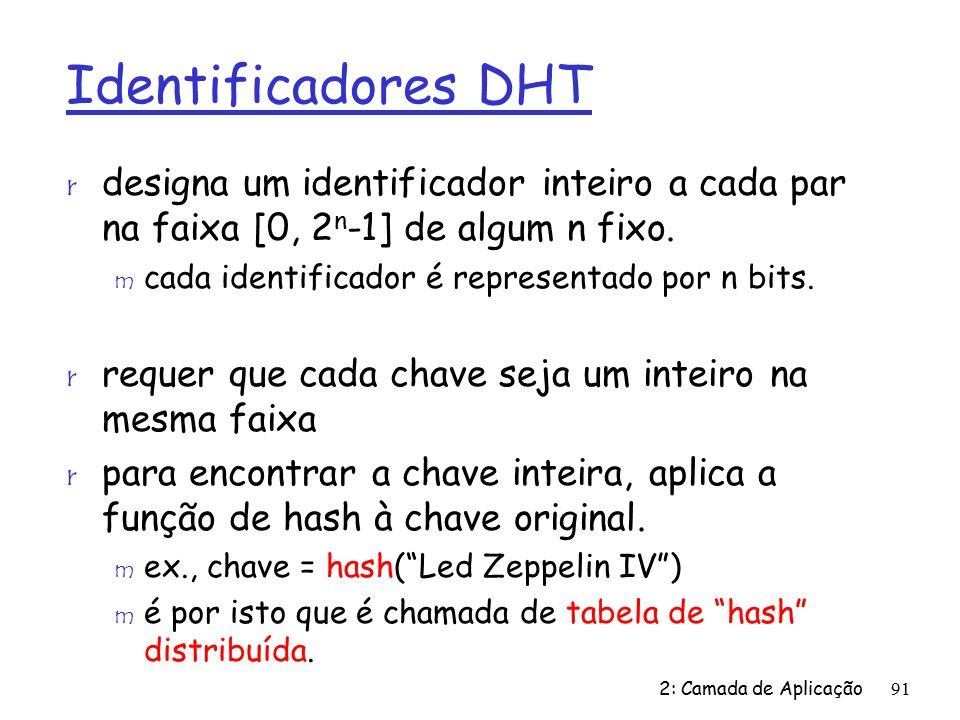Identificadores DHT r designa um identificador inteiro a cada par na faixa [0, 2 n -1] de algum n fixo.