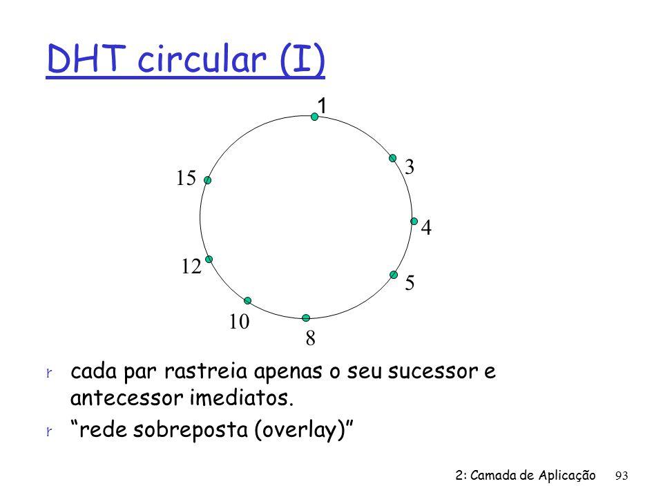 DHT circular (I) r cada par rastreia apenas o seu sucessor e antecessor imediatos.