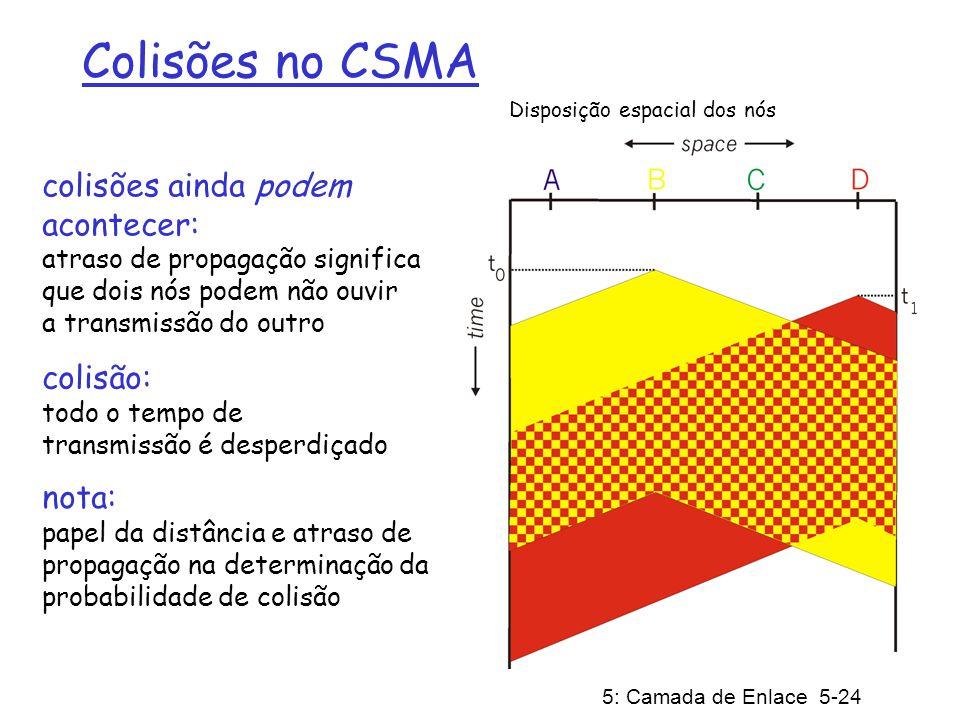 5: Camada de Enlace 5-24 Colisões no CSMA colisões ainda podem acontecer: atraso de propagação significa que dois nós podem não ouvir a transmissão do outro colisão: todo o tempo de transmissão é desperdiçado Disposição espacial dos nós nota: papel da distância e atraso de propagação na determinação da probabilidade de colisão
