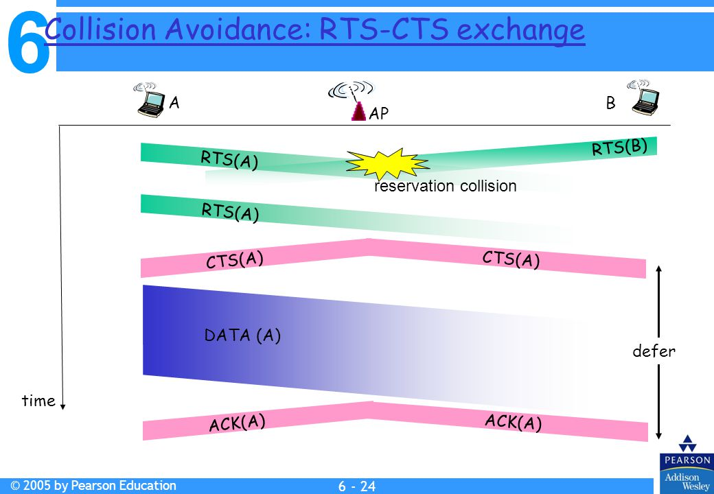 6 © 2005 by Pearson Education Collision Avoidance: RTS-CTS exchange AP A B time RTS(A) RTS(B) RTS(A) CTS(A) DATA (A) ACK(A) reservation collision defer 6 - 24