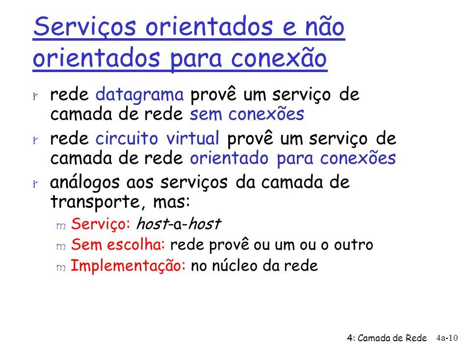 Serviços orientados e não orientados para conexão r rede datagrama provê um serviço de camada de rede sem conexões r rede circuito virtual provê um se