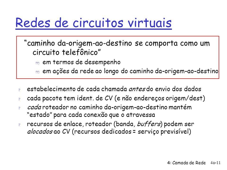 4: Camada de Rede 4a-11 Redes de circuitos virtuais r estabelecimento de cada chamada antes do envio dos dados r cada pacote tem ident. de CV (e não e
