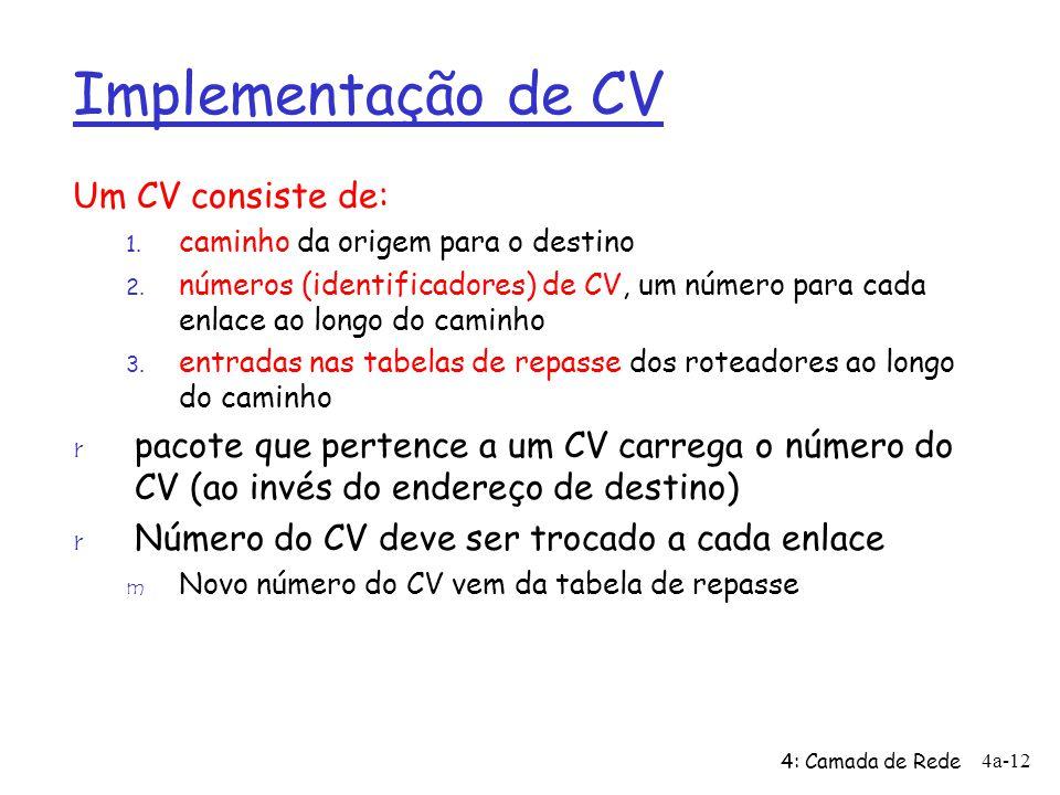 4: Camada de Rede 4a-12 Implementação de CV Um CV consiste de: 1. caminho da origem para o destino 2. números (identificadores) de CV, um número para