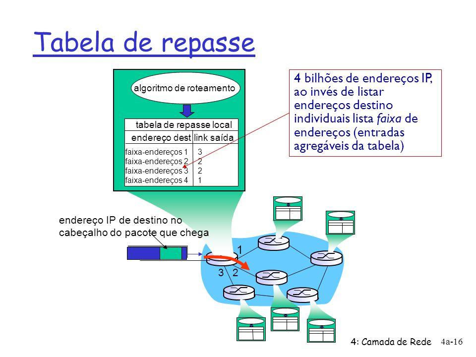 Tabela de repasse 4: Camada de Rede 4a-16 1 2 3 endereço IP de destino no cabeçalho do pacote que chega algoritmo de roteamento tabela de repasse loca
