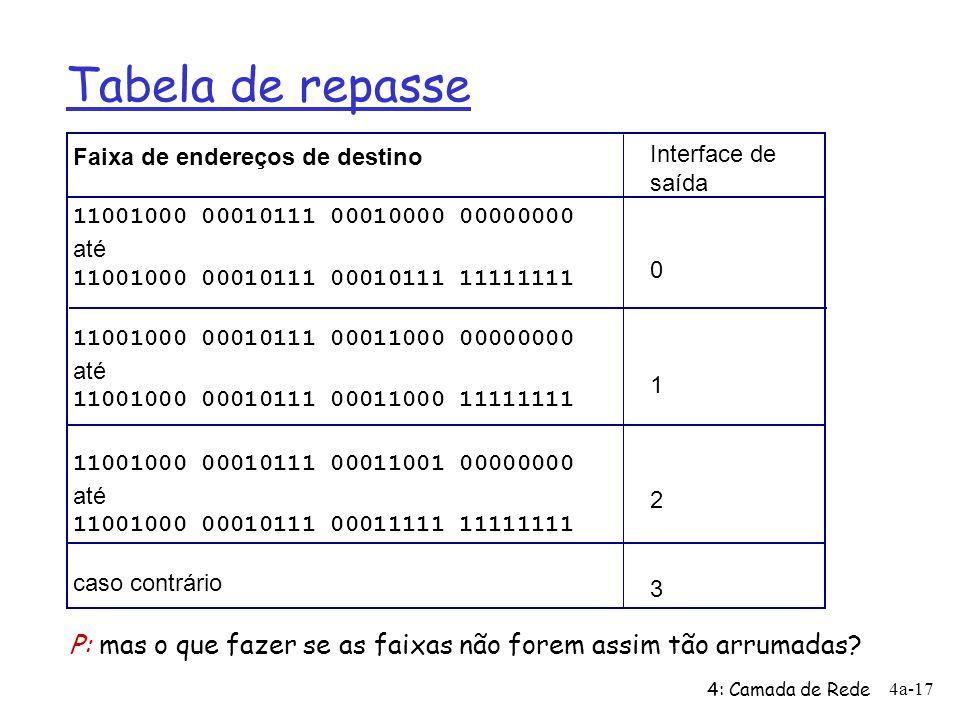 4: Camada de Rede 4a-17 Tabela de repasse Faixa de endereços de destino 11001000 00010111 00010000 00000000 até 11001000 00010111 00010111 11111111 11