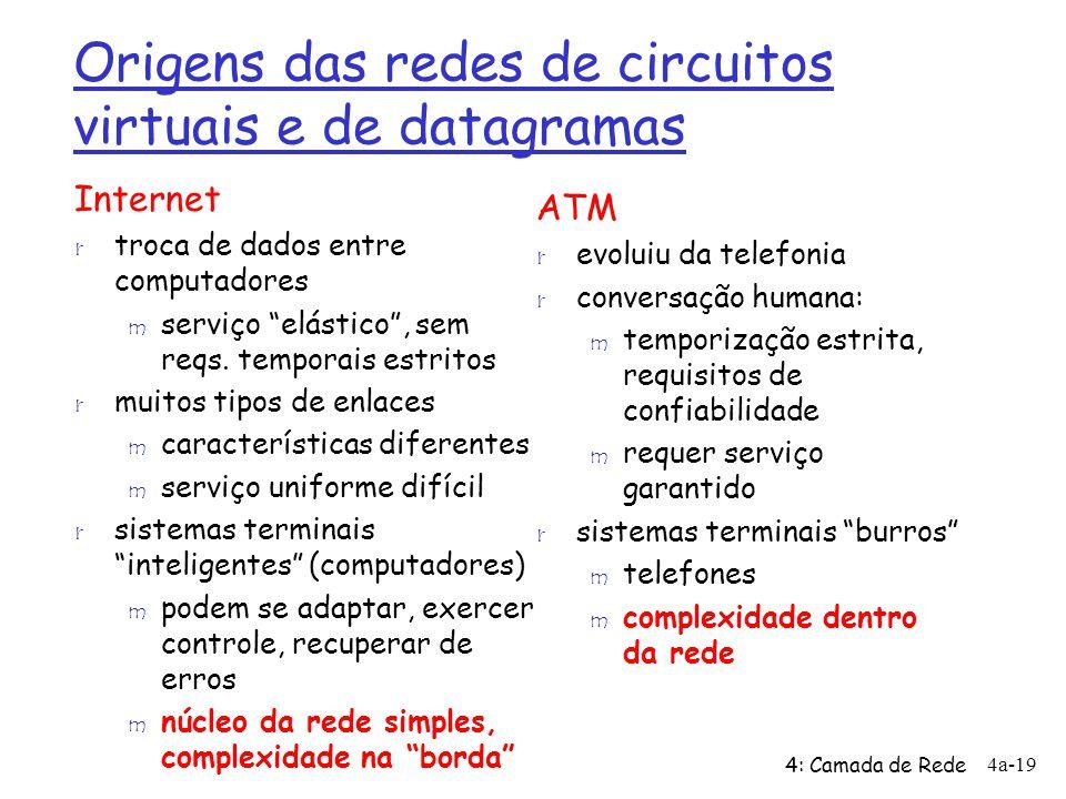 4: Camada de Rede 4a-19 Origens das redes de circuitos virtuais e de datagramas Internet r troca de dados entre computadores m serviço elástico, sem r