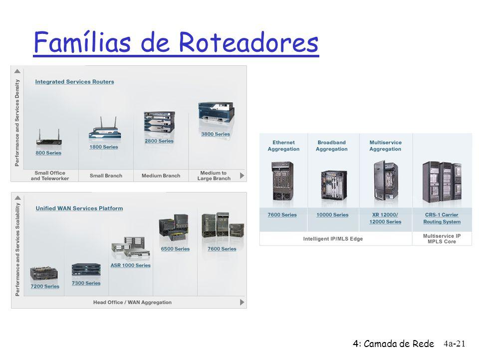 Famílias de Roteadores 4: Camada de Rede 4a-21