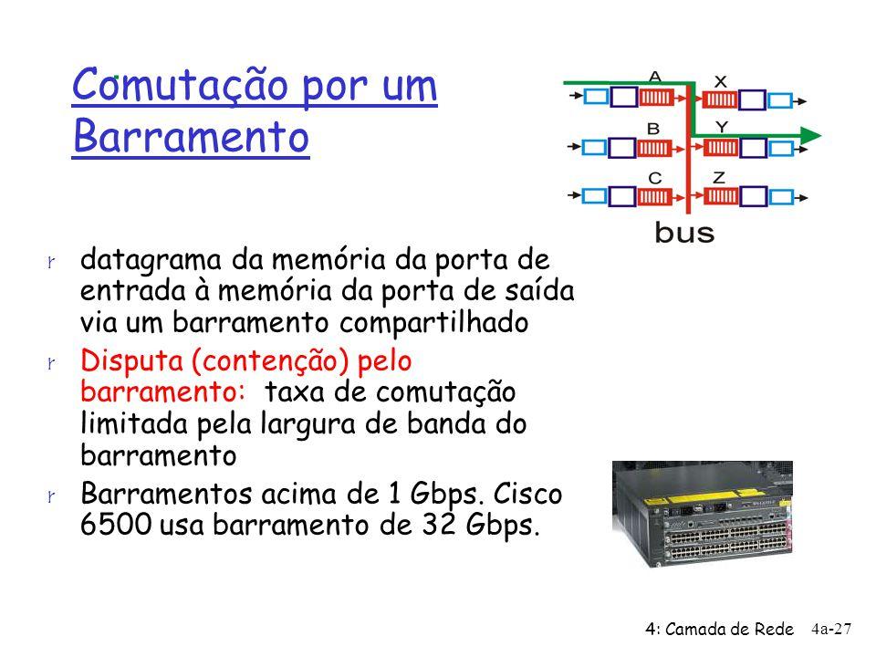 4: Camada de Rede 4a-27 Comutação por um Barramento r datagrama da memória da porta de entrada à memória da porta de saída via um barramento compartil