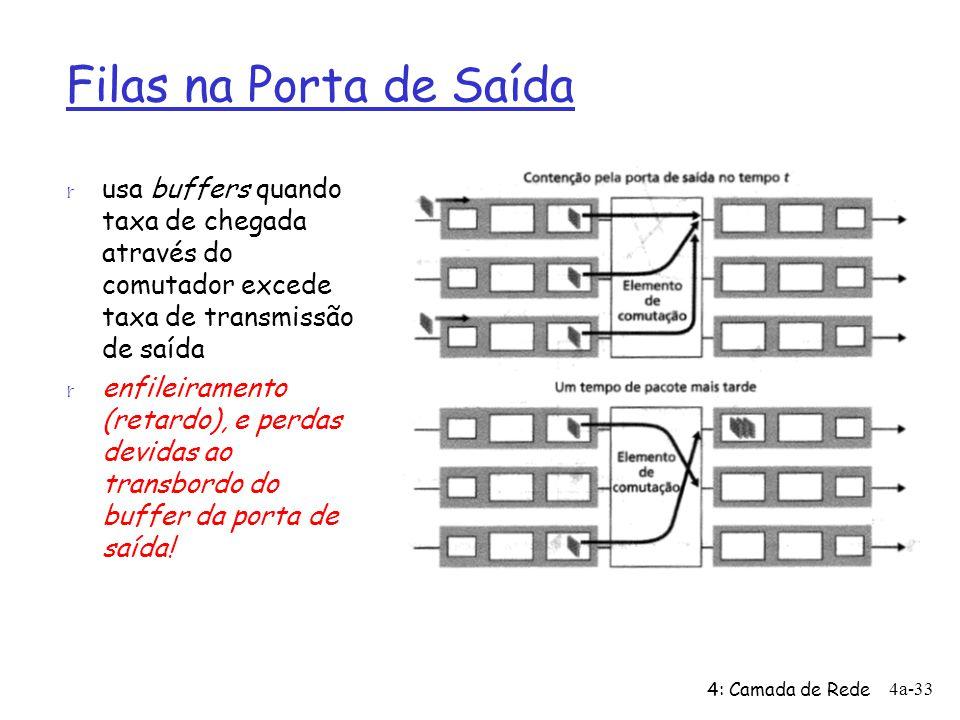 4: Camada de Rede 4a-33 Filas na Porta de Saída r usa buffers quando taxa de chegada através do comutador excede taxa de transmissão de saída r enfile