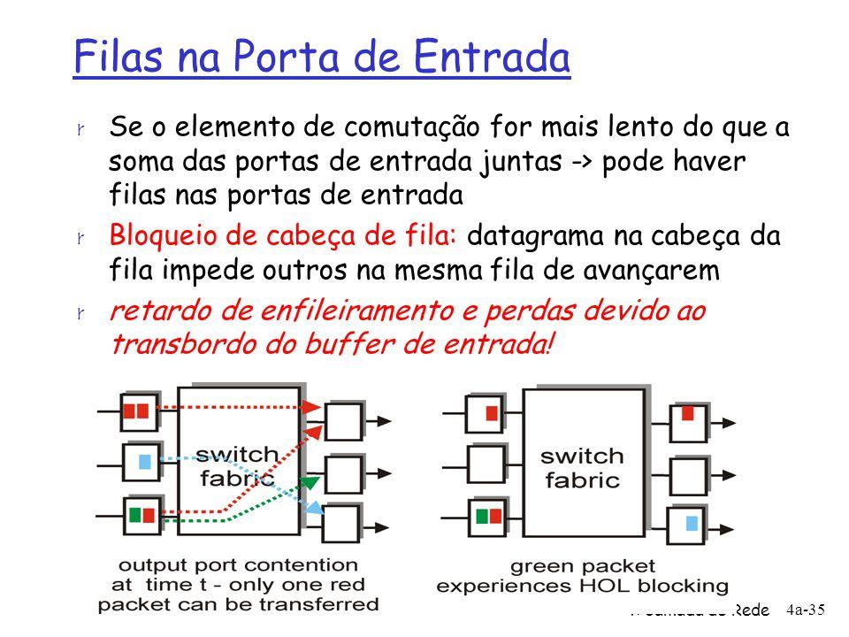 4: Camada de Rede 4a-35 Filas na Porta de Entrada r Se o elemento de comutação for mais lento do que a soma das portas de entrada juntas -> pode haver