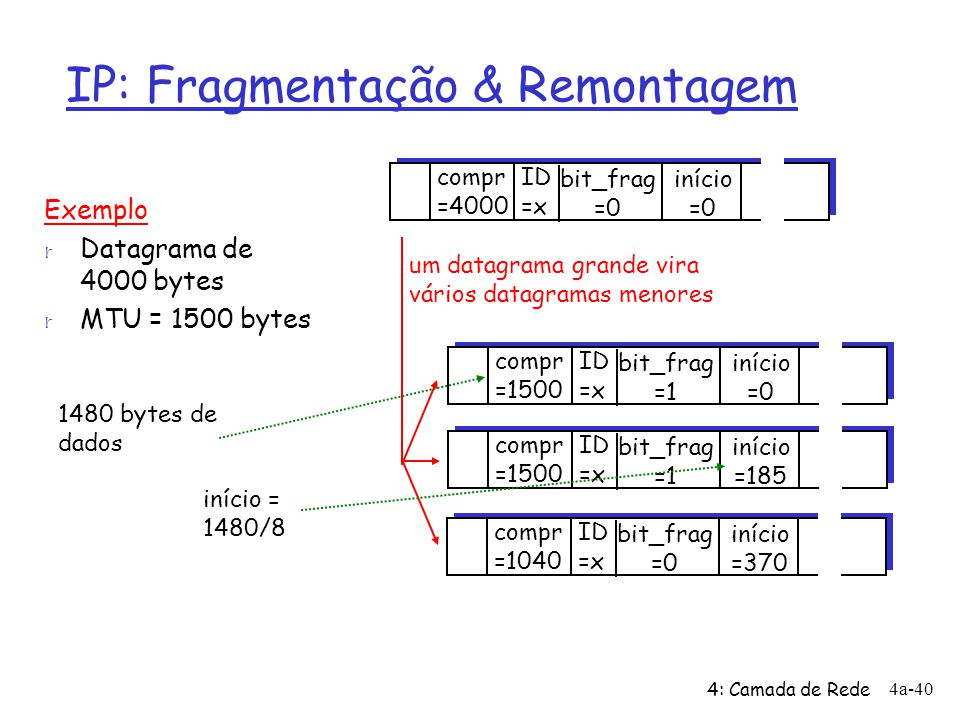 4: Camada de Rede 4a-40 IP: Fragmentação & Remontagem ID =x início =0 bit_frag =0 compr =4000 ID =x início =0 bit_frag =1 compr =1500 ID =x início =18