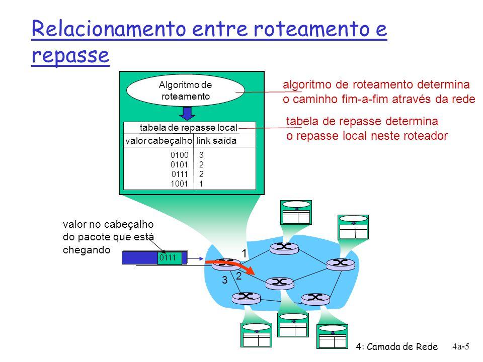 Estabelecimento de conexão r 3 ª função importante em algumas arquiteturas de rede: m ATM, frame relay, X.25 r Antes dos pacotes fluírem, dois hosts e roteadores intermediários estabelecem uma conexão virtual m roteadores são envolvidos r Serviço de conexão das camadas de transporte e de rede: m rede: entre dois hosts (envolve também roteadores intermediários no caso de CVs) m transporte: entre dois processos 4: Camada de Rede 4a-6