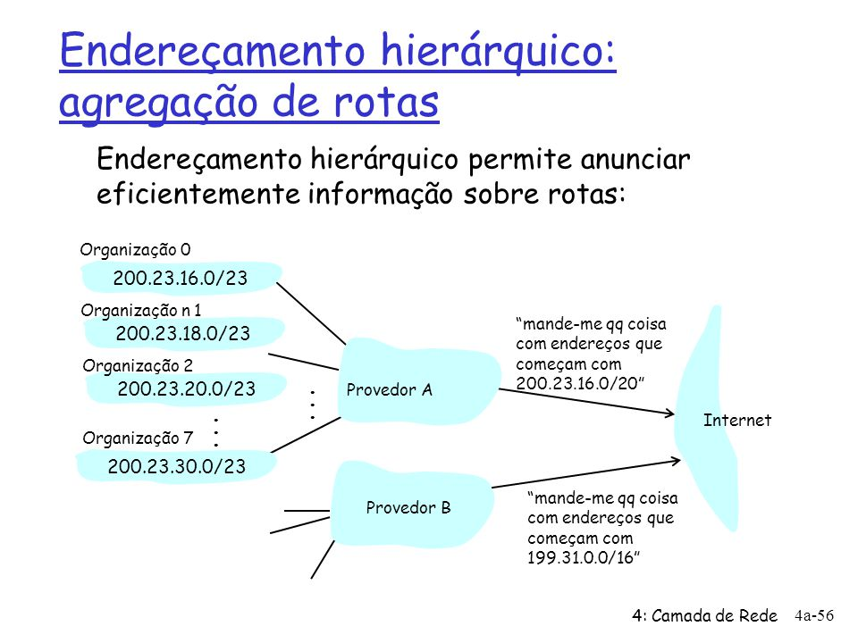 4: Camada de Rede 4a-56 Endereçamento hierárquico: agregação de rotas mande-me qq coisa com endereços que começam com 200.23.16.0/20 200.23.16.0/23200