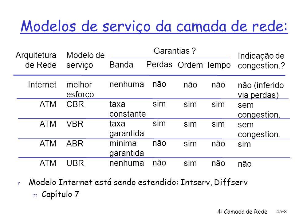 4: Camada de Rede 4a-59 Tradução de endereços na rede (NAT) 10.0.0.1 10.0.0.2 10.0.0.3 10.0.0.4 138.76.29.7 rede local (e.x., rede caseira) 10.0.0/24 resto da Internet Datagramas com origem ou destino nesta rede usam endereços 10.0.0/24 para origem e destino (como usual) Todos os datagramas deixando a rede local têm o mesmo único endereço IP NAT origem: 138.76.29.7, e diferentes números de porta origem