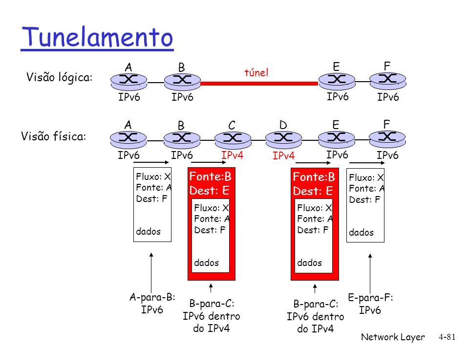 Network Layer 4-81 Tunelamento A B E F IPv6 túnel Visão lógica: Visão física: A B E F IPv6 C D IPv4 Fluxo: X Fonte: A Dest: F dados Fluxo: X Fonte: A