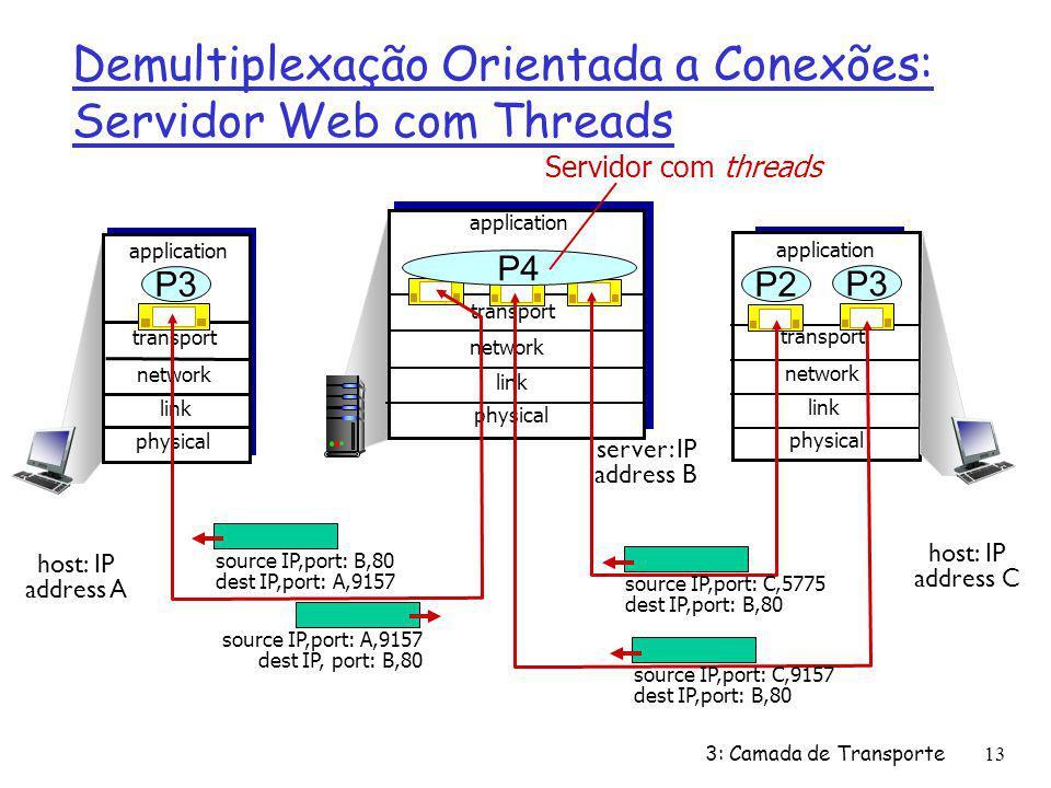 Demultiplexação Orientada a Conexões: Servidor Web com Threads transport application physical link network P3 transport application physical link tran