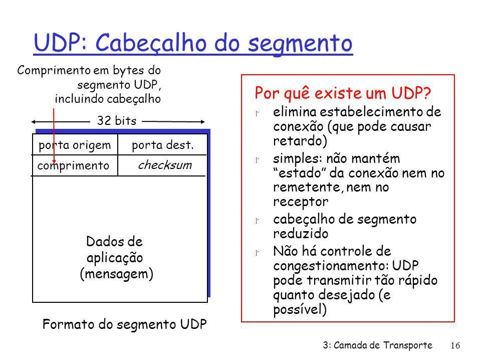 UDP: Cabeçalho do segmento porta origemporta dest. 32 bits Dados de aplicação (mensagem) Formato do segmento UDP comprimento checksum Comprimento em b