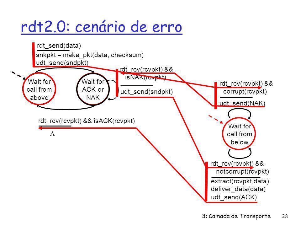 rdt2.0: cenário de erro Wait for call from above snkpkt = make_pkt(data, checksum) udt_send(sndpkt) extract(rcvpkt,data) deliver_data(data) udt_send(A
