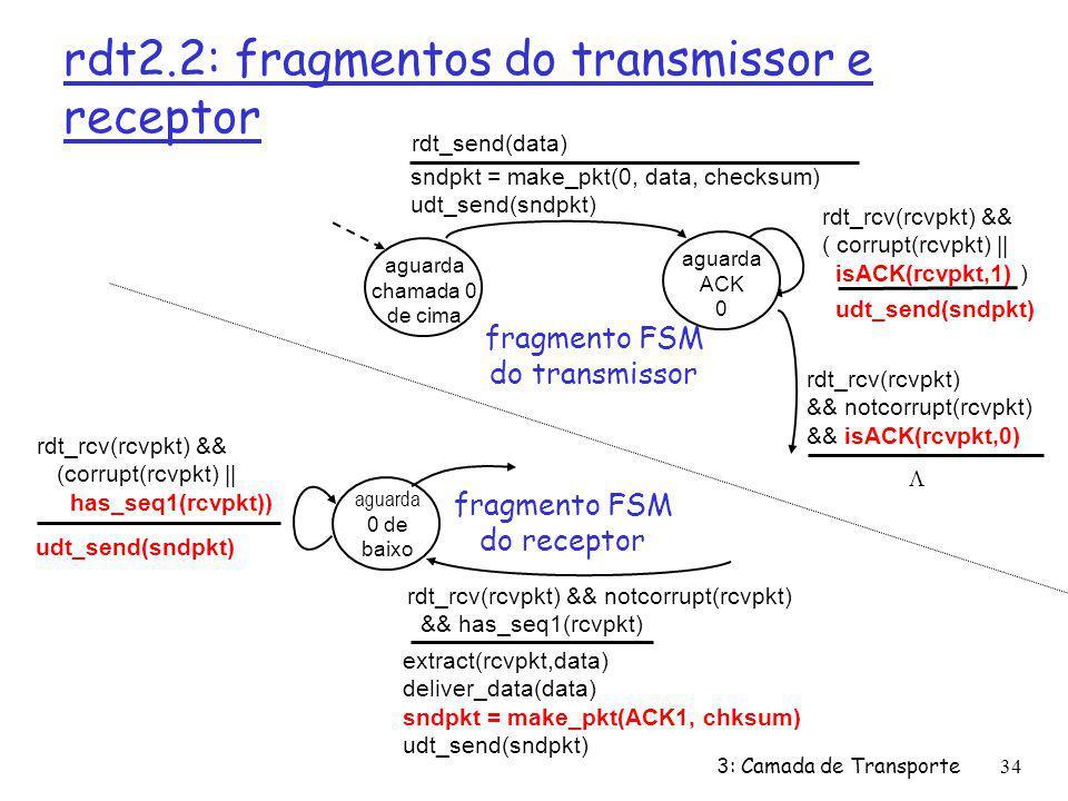 rdt2.2: fragmentos do transmissor e receptor aguarda chamada 0 de cima sndpkt = make_pkt(0, data, checksum) udt_send(sndpkt) rdt_send(data) udt_send(s