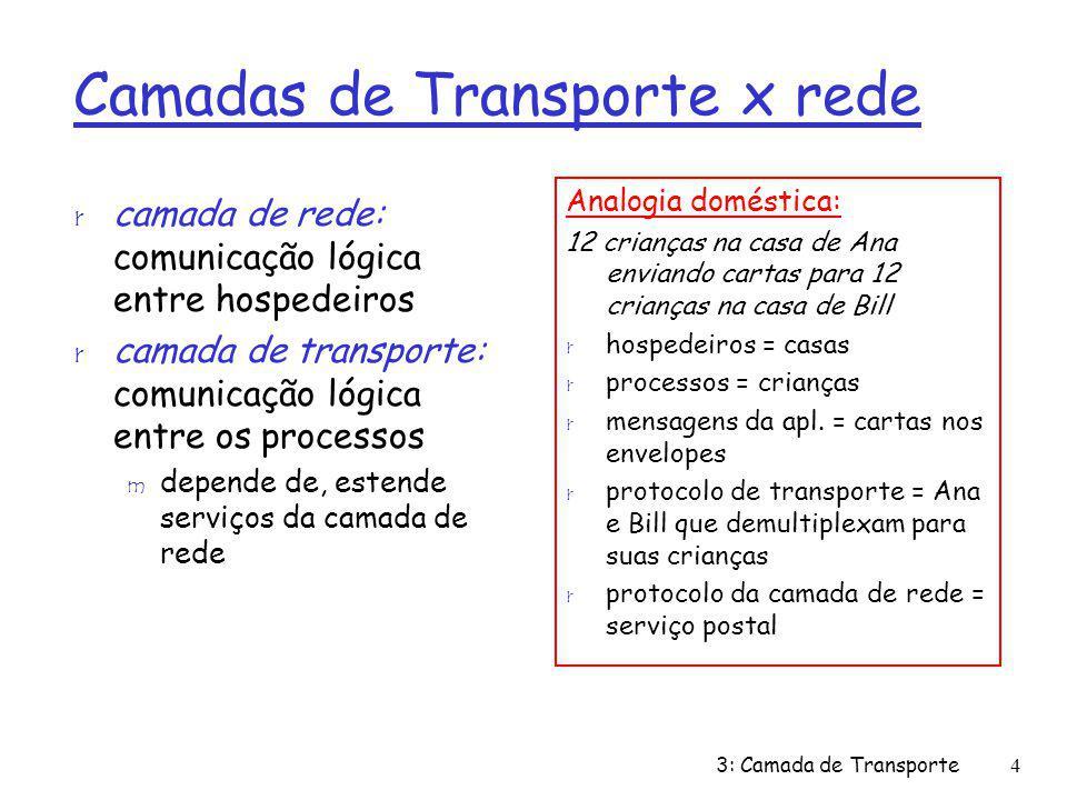 Camadas de Transporte x rede r camada de rede: comunicação lógica entre hospedeiros r camada de transporte: comunicação lógica entre os processos m de