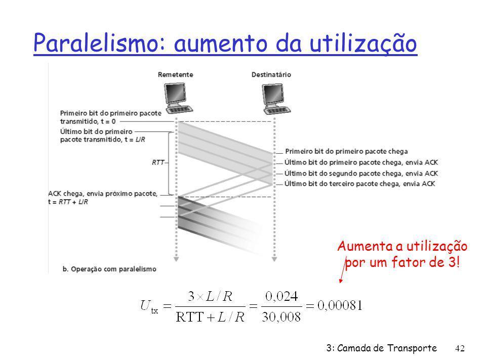 Paralelismo: aumento da utilização Aumenta a utilização por um fator de 3! 3: Camada de Transporte42