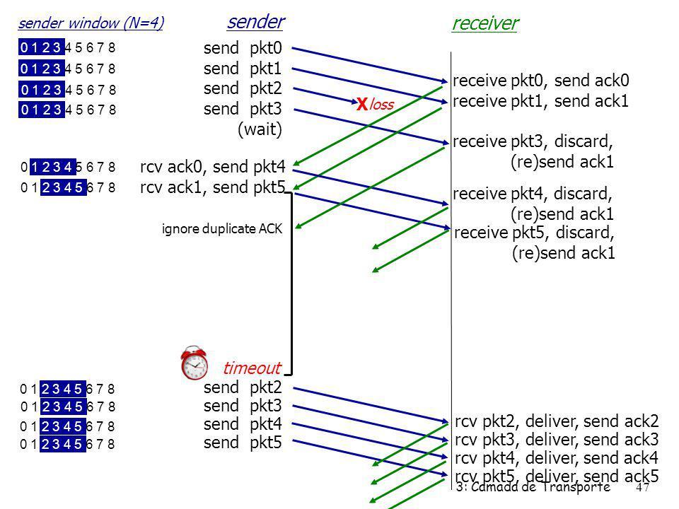 send pkt0 send pkt1 send pkt2 send pkt3 (wait) sender receiver receive pkt0, send ack0 receive pkt1, send ack1 receive pkt3, discard, (re)send ack1 rc