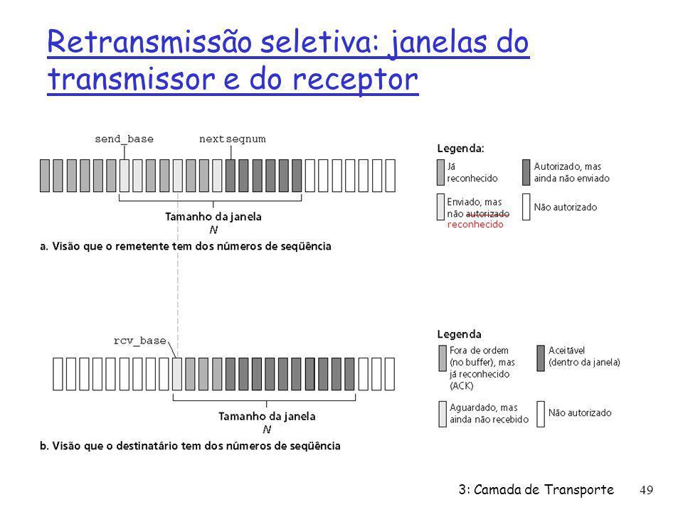 Retransmissão seletiva: janelas do transmissor e do receptor reconhecido 3: Camada de Transporte49