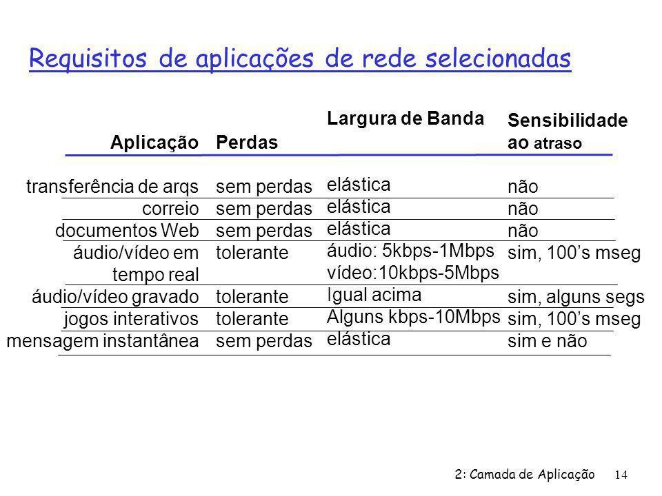 2: Camada de Aplicação14 Requisitos de aplicações de rede selecionadas Aplicação transferência de arqs correio documentos Web áudio/vídeo em tempo real áudio/vídeo gravado jogos interativos mensagem instantânea Perdas sem perdas tolerante sem perdas Largura de Banda elástica áudio: 5kbps-1Mbps vídeo:10kbps-5Mbps Igual acima Alguns kbps-10Mbps elástica Sensibilidade ao atraso não sim, 100s mseg sim, alguns segs sim, 100s mseg sim e não