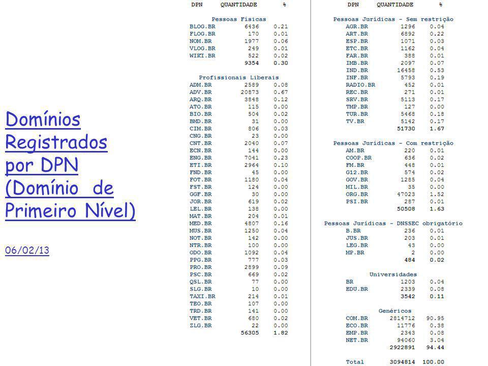 Domínios Registrados por DPN (Domínio de Primeiro Nível) 06/02/13 2: Camada de Aplicação69