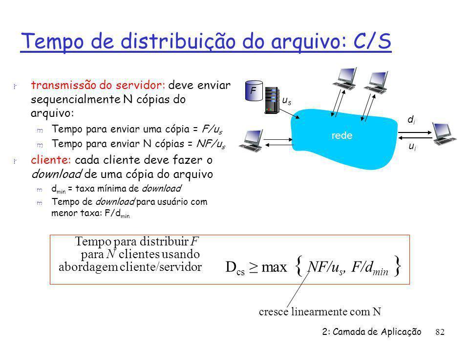 D cs max { NF/u s, F/d min } Tempo para distribuir F para N clientes usando abordagem cliente/servidor 2: Camada de Aplicação82 Tempo de distribuição